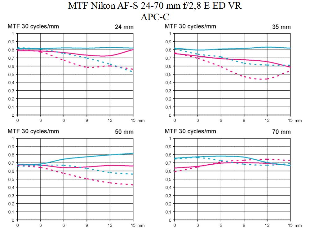 MTF Nikon Nikkor AF-S 24-70mm f/2.8 E ED VR test @ APC-C