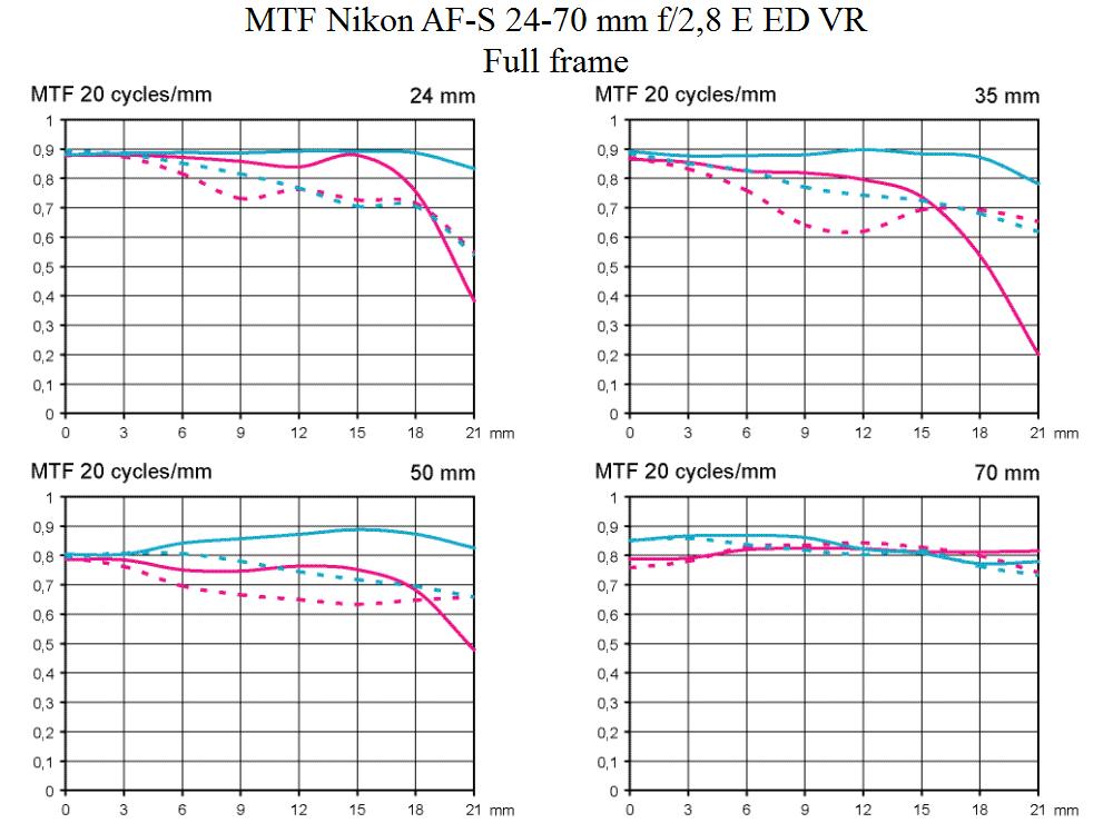 MTF test Nikon AF-S 24-70 mm f/2,8 E ED VR @ fullformat