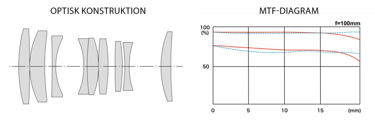 Tokina 100mm makroobjektiv skärpa